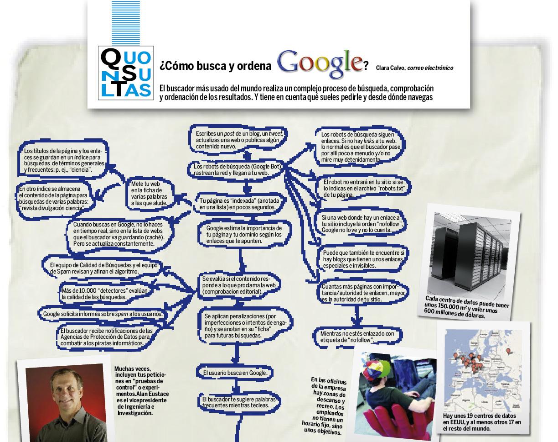 ¿Cómo busca y ordena Google?