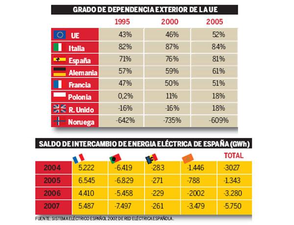 ¿Depende España de la electricidad exterior?