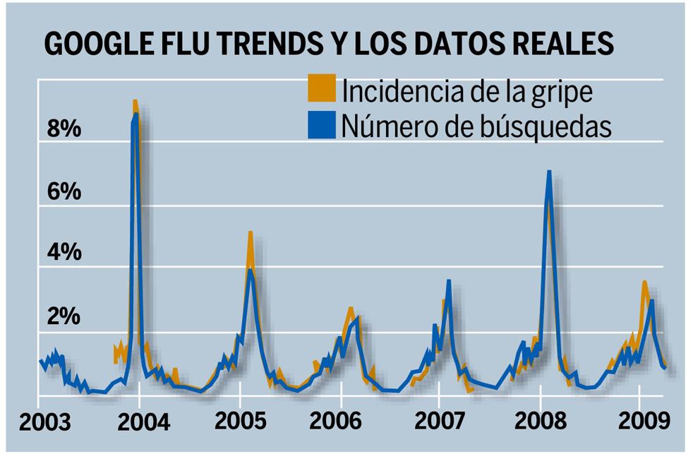 ¿Google predice la gripe?