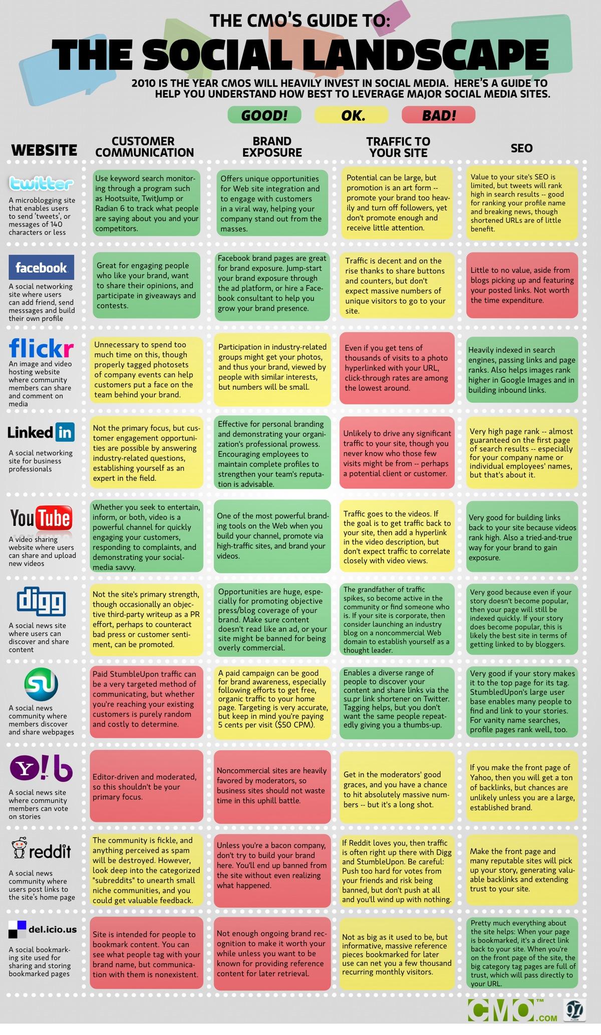 Guía de las Redes Sociales