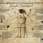 Scott Kelly: las cifras de su año en órbita