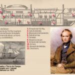 Viaje de Darwin a las Galápagos: paso por España
