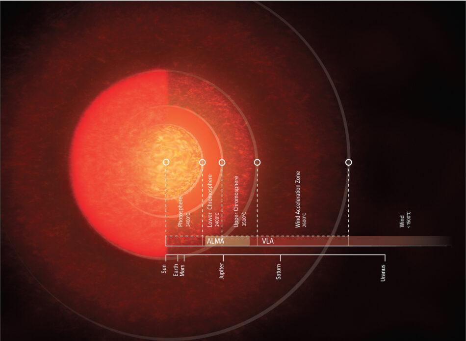 Esta estrella es tan grande como la órbita de Saturno