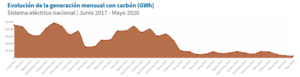 producción carbón españa