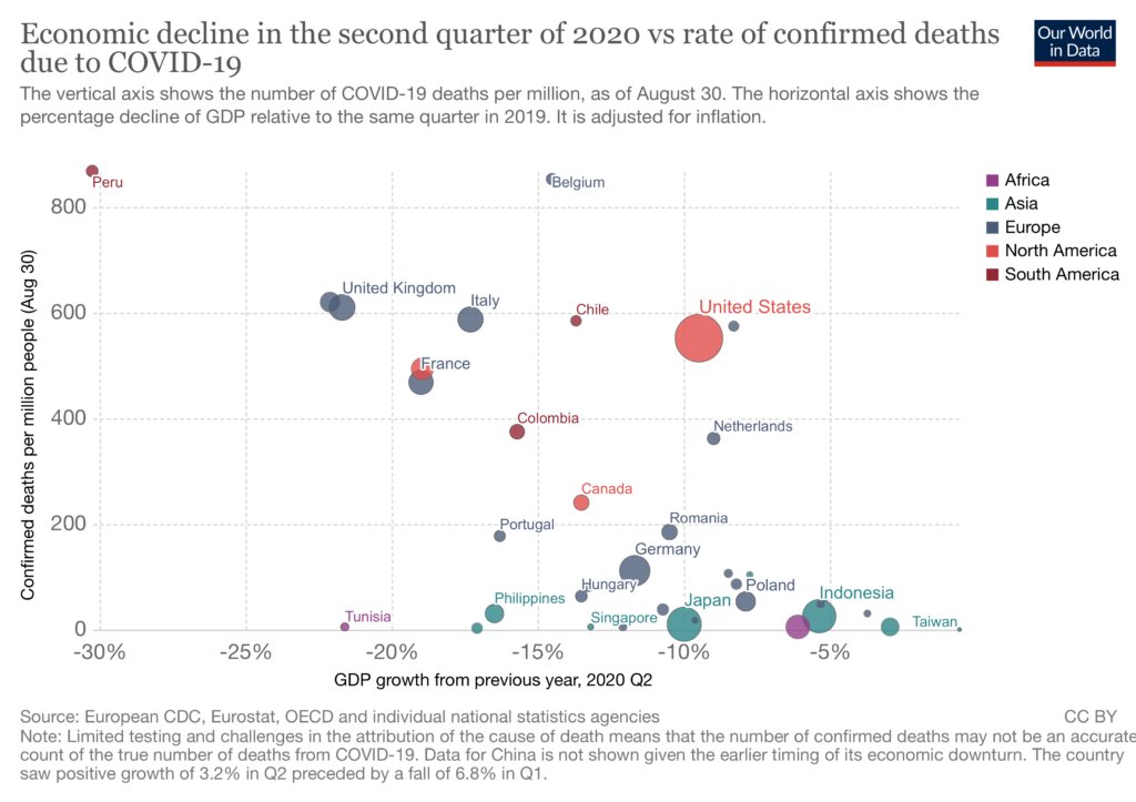 mortalidad frente a descenso de PIB pandemia